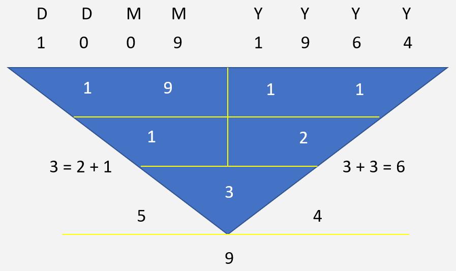 Jack Ma Character Numerology