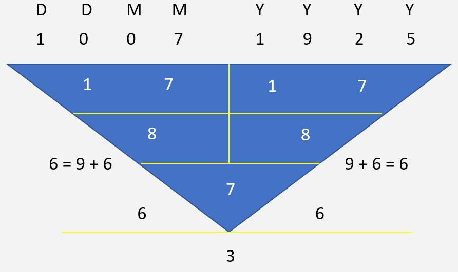 Mahathir Mohamad Character Numerology