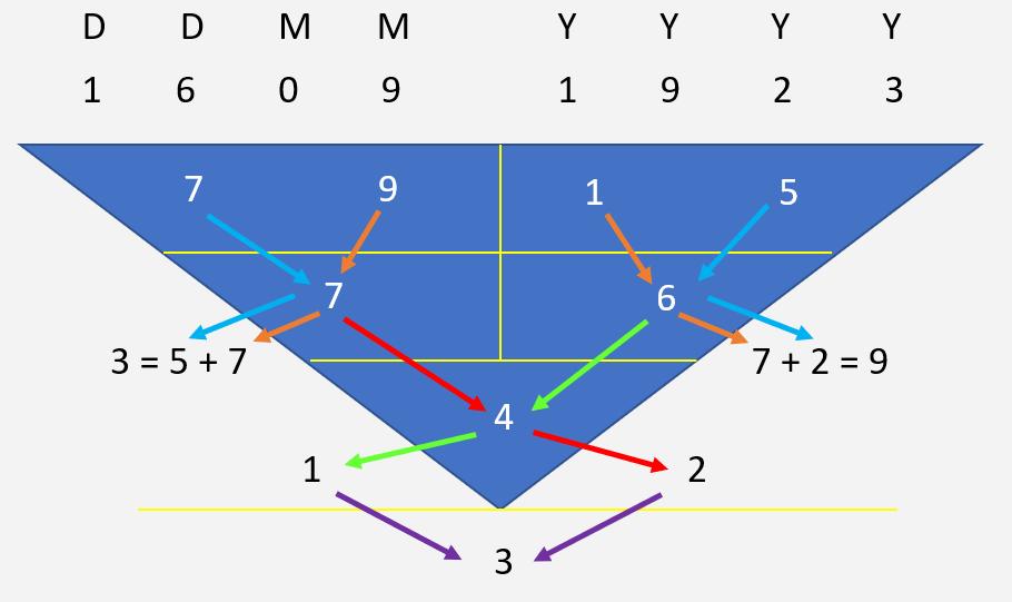 Numerology Calculation Full
