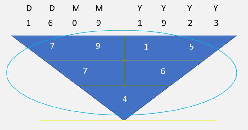 Numerology Calculation - The Pythagorean Method - Inner Character
