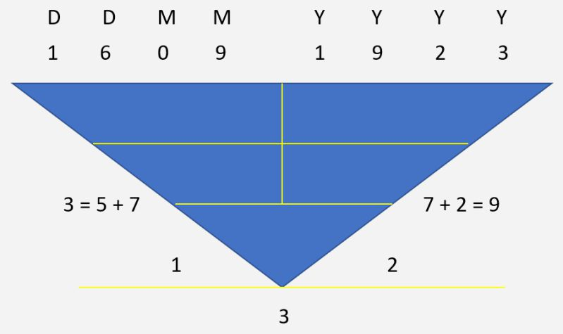 Numerology Calculation - The Pythagorean Method - Outer Character