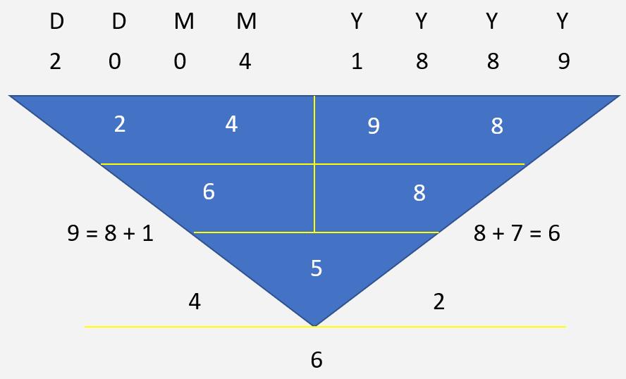 Adolf Hitler Character Numerology