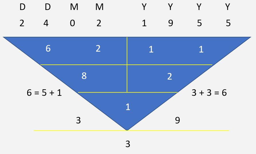 Steve Jobs Character Numerology
