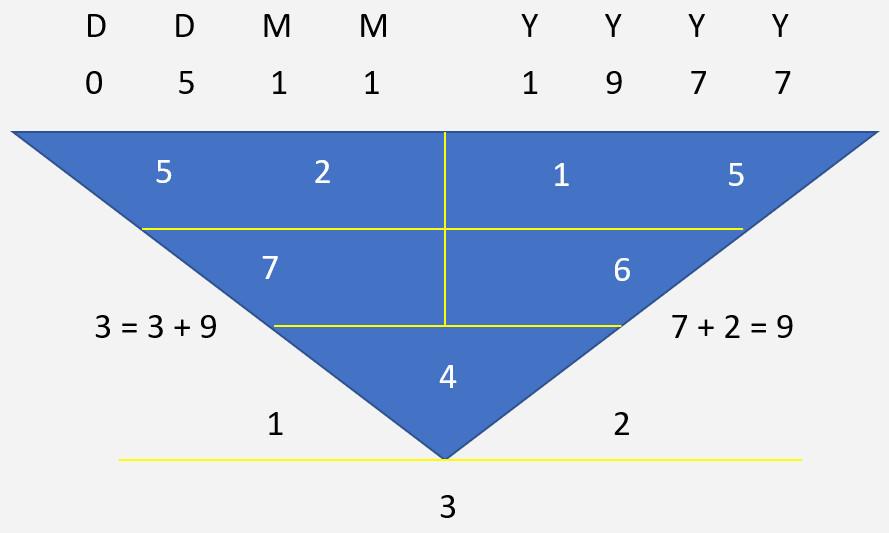 Tan Min Liang Character Numerology