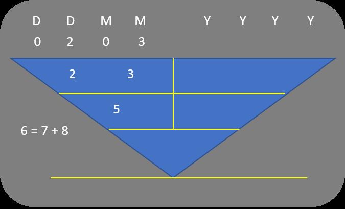 Character Numerology_General Characteristics of 2, 11, 20, 29 Mar