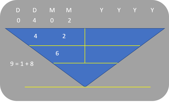 Character Numerology_General Characteristics of 4, 13, 22 Feb