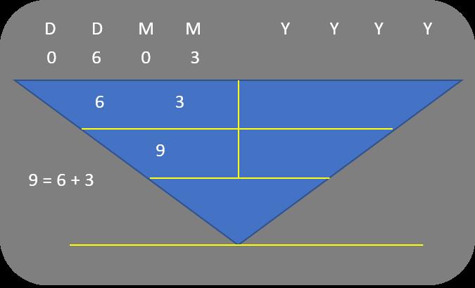 Character Numerology_General Characteristics of 6, 15, 24 Mar