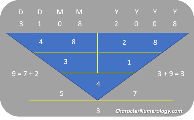 Birthdate Numerology Personality for August 4 - 31Aug2008 (Character Root Number 4)