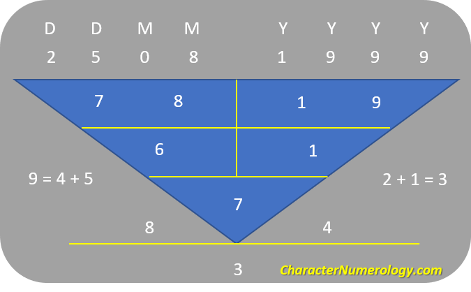 Birthdate Numerology Personality for August 7 - 25Aug1999 (Character Root Number 7)