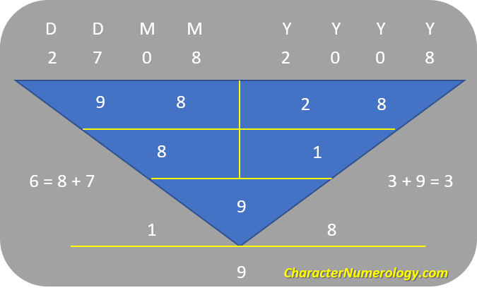 Birthdate Numerology Personality for August 9 - 27Aug2008 (Character Root Number 9)