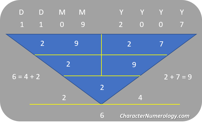 Birthdate Numerology Personality for September 2 - 11Sep2007 (Character Root Number 2)