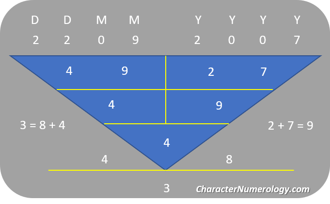 Birthdate Numerology Personality for September 4 - 22Sep2007 (Character Root Number 4)