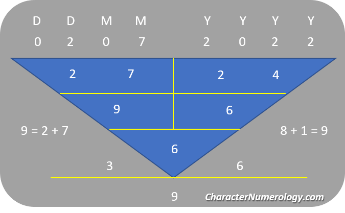 Best Birth Dates in 2022_2 July 2022 Numerology Chart