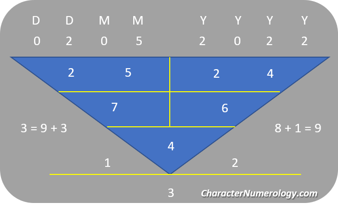 Best Birth Dates in 2022_2 May 2022 Numerology Chart