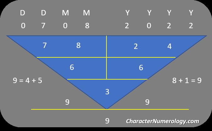 Best Birth Dates in 2022_7 August 2022 Numerology Chart