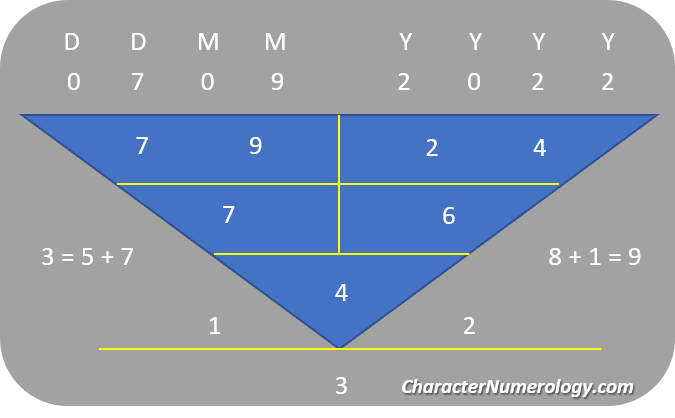 Best Birth Dates in 2022_7 September 2022 Numerology Chart