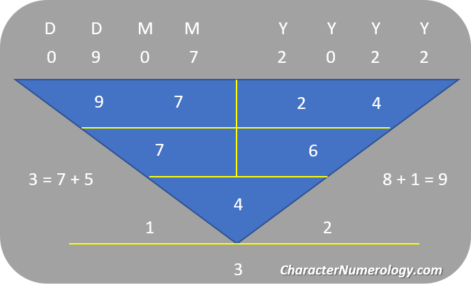 Best Birth Dates in 2022_9 July 2022 Numerology Chart